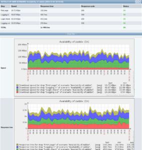 Контроль и мониторинг серверов